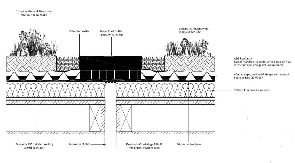 Diagram of the Green Roof System